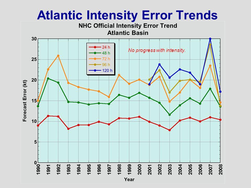Atlantic Intensity Error Trends No progress with intensity.