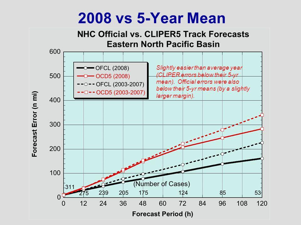 2008 vs 5-Year Mean Slightly easier than average year (CLIPER errors below their 5-yr mean).