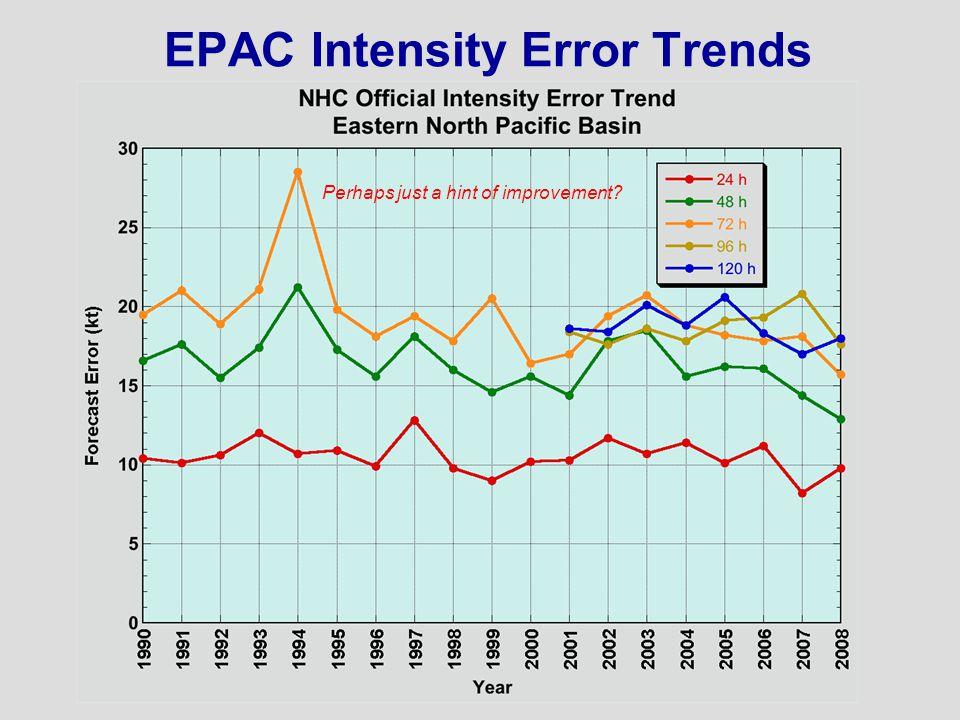 EPAC Intensity Error Trends Perhaps just a hint of improvement