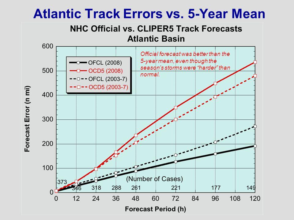 Atlantic Track Errors vs.