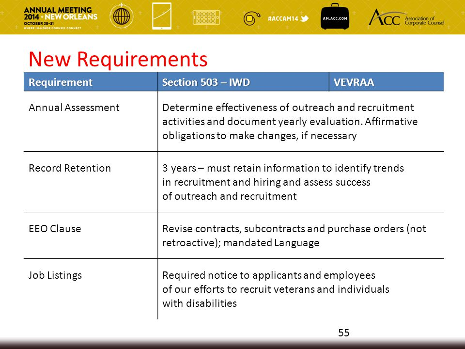 New Requirements Requirement Section 503 – IWD VEVRAA Annual AssessmentDetermine effectiveness of outreach and recruitment activities and document yearly evaluation.