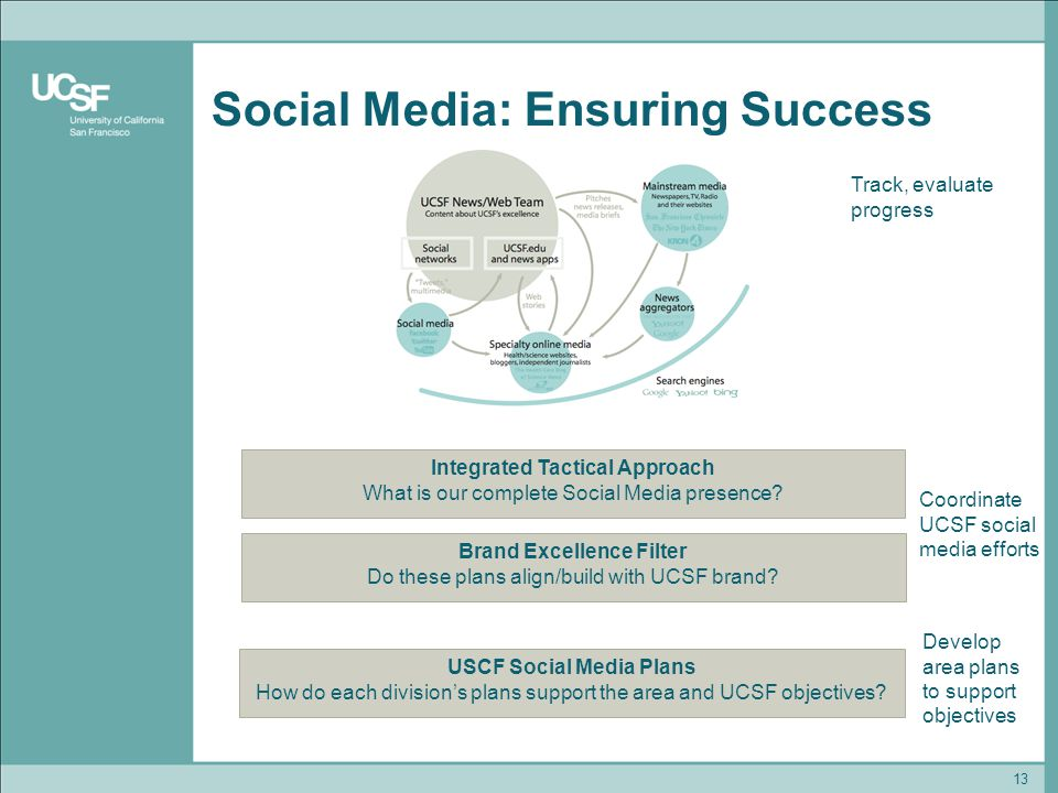 Social Media: Ensuring Success 13 Brand Excellence Filter Do these plans align/build with UCSF brand.