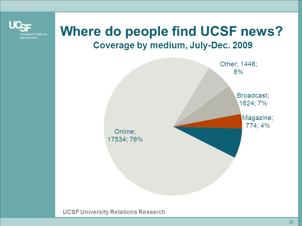 Where do people find UCSF news 20 UCSF University Relations Research
