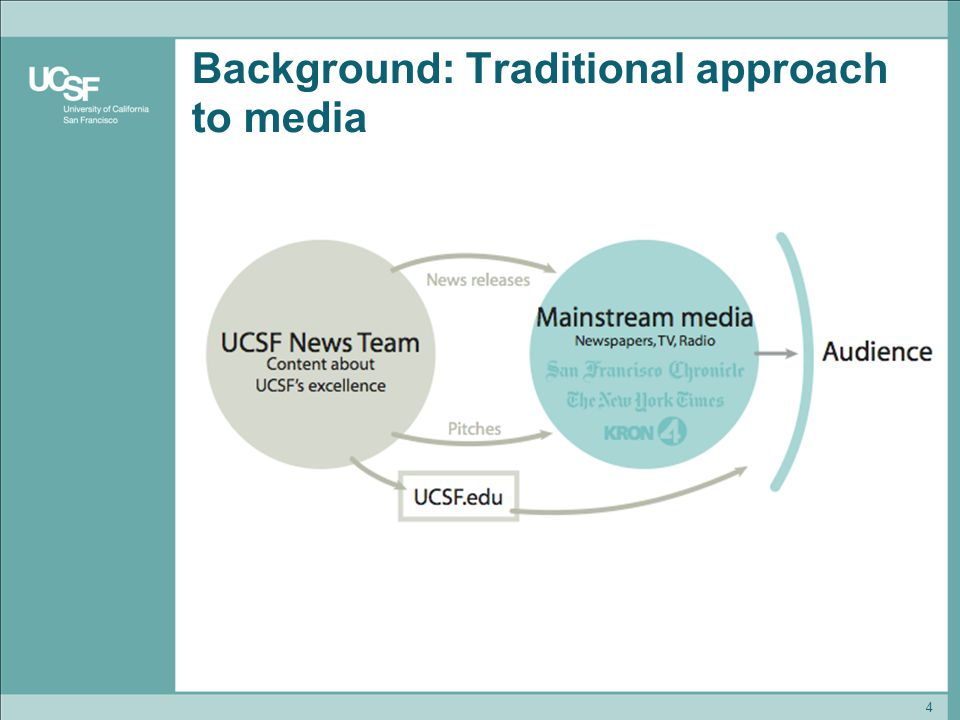 4 Background: Traditional approach to media