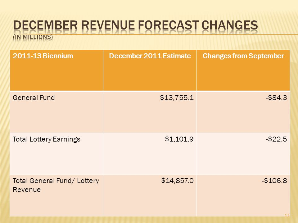 2011-13 BienniumDecember 2011 EstimateChanges from September General Fund$13,755.1-$84.3 Total Lottery Earnings$1,101.9-$22.5 Total General Fund/ Lottery Revenue $14,857.0-$106.8 11