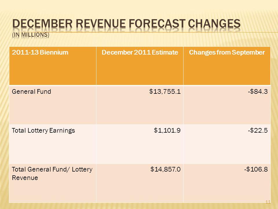 2011-13 BienniumDecember 2011 EstimateChanges from September General Fund$13,755.1-$84.3 Total Lottery Earnings$1,101.9-$22.5 Total General Fund/ Lottery Revenue $14,857.0-$106.8 11