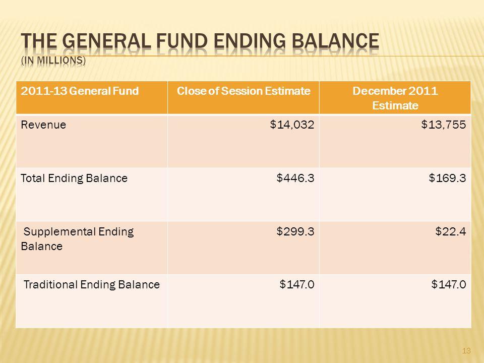 2011-13 General FundClose of Session EstimateDecember 2011 Estimate Revenue$14,032$13,755 Total Ending Balance$446.3$169.3 Supplemental Ending Balance $299.3$22.4 Traditional Ending Balance$147.0 13