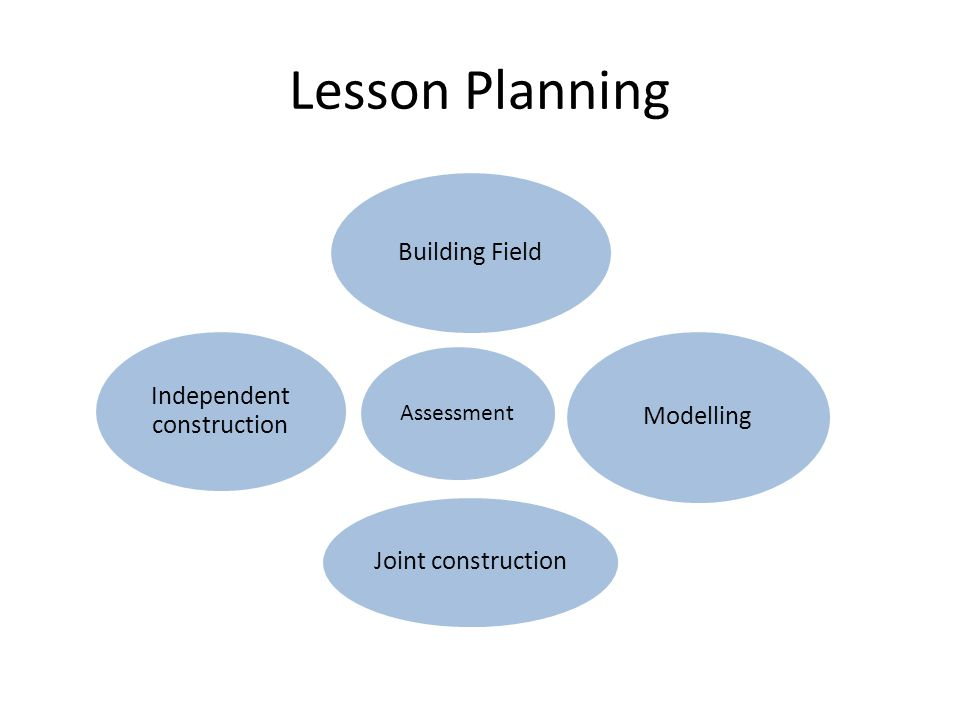 Lesson Planning Assessment Building Field Modelling Joint construction Independent construction
