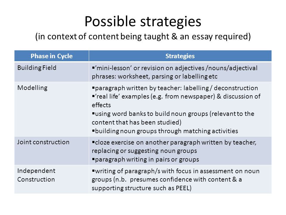 Possible strategies (in context of content being taught & an essay required) Phase in CycleStrategies Building Field  'mini-lesson' or revision on adjectives /nouns/adjectival phrases: worksheet, parsing or labelling etc Modelling  paragraph written by teacher: labelling / deconstruction  'real life' examples (e.g.