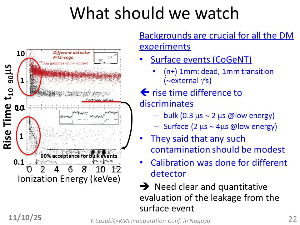 What should we watch Backgrounds are crucial for all the DM experiments Surface events (CoGeNT) (n+) 1mm: dead, 1mm transition (  external  's)  rise time difference to discriminates – bulk (0.3  s  2  s @low energy) – Surface (2  s  4  s @low energy) They said that any such contamination should be modest Calibration was done for different detector  Need clear and quantitative evaluation of the leakage from the surface event 11/10/25 Y.