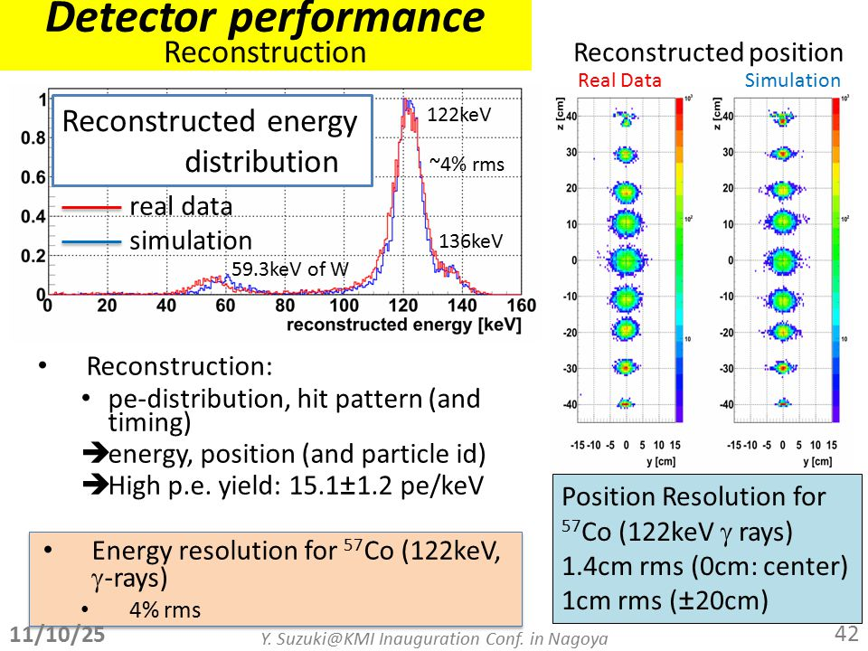 Detector performance Reconstruction Reconstruction: pe-distribution, hit pattern (and timing)  energy, position (and particle id)  High p.e.