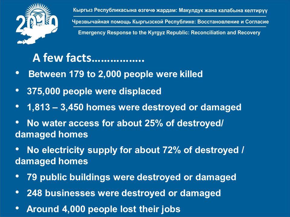 A few facts……………..