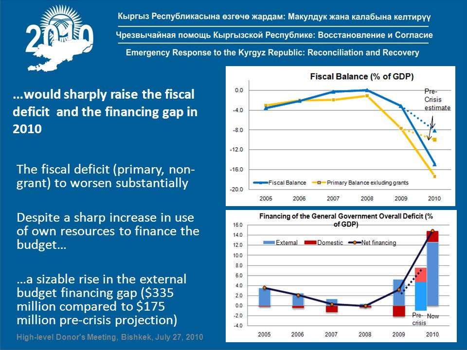 The fiscal deficit (primary, non- grant) to worsen substantially Despite a sharp increase in use of own resources to finance the budget… …a sizable ri