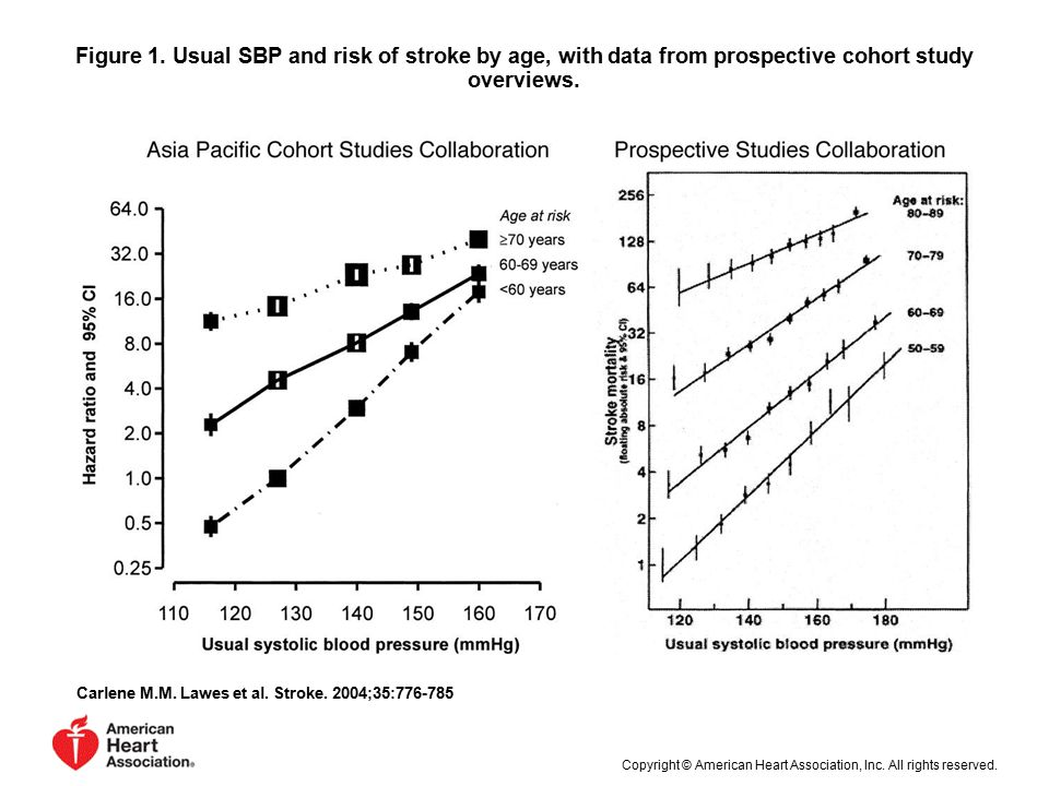 Figure 1. Usual SBP and risk of stroke by age, with data from prospective cohort study overviews.