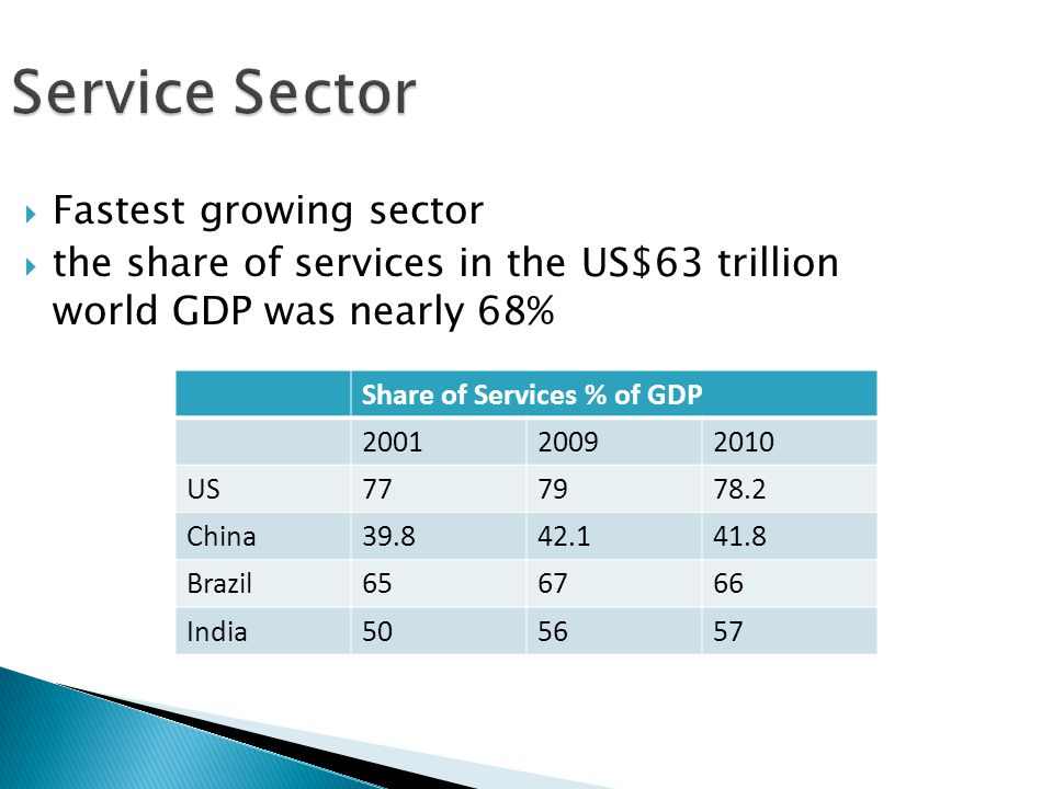  Fastest growing sector  the share of services in the US$63 trillion world GDP was nearly 68% Service Sector Share of Services % of GDP 200120092010 US777978.2 China39.842.141.8 Brazil656766 India505657