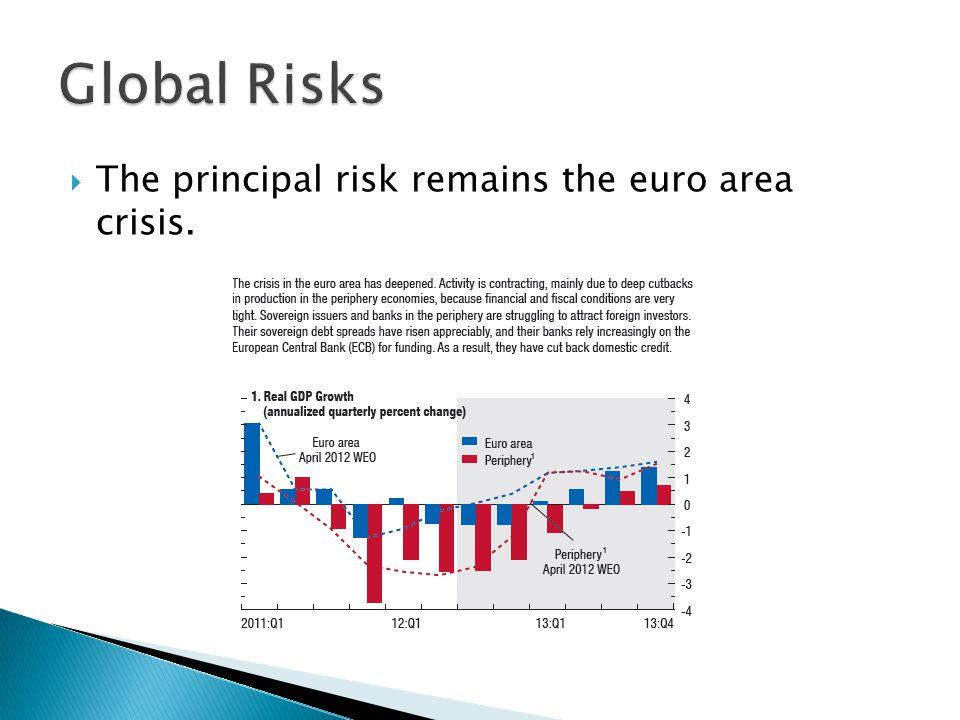  The principal risk remains the euro area crisis.