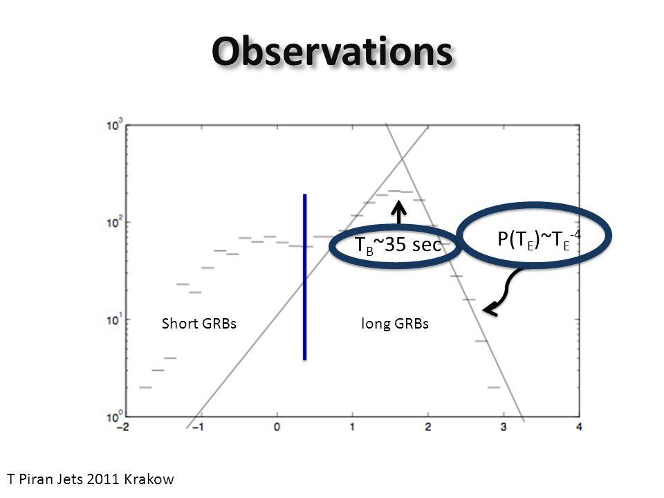 Observations T B ~35 sec P(T E )~T E -4 Short GRBslong GRBs