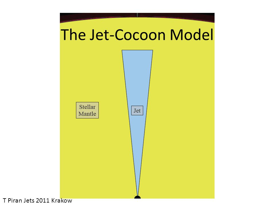 T Piran Jets 2011 Krakow The Jet-Cocoon Model