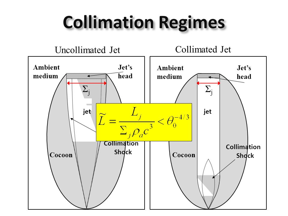Collimated Jet Cocoon ΣjΣj Ambient medium Jet's head Uncollimated Jet Cocoon Ambient medium Jet's head Collimation Regimes jet Collimation Shock Colli