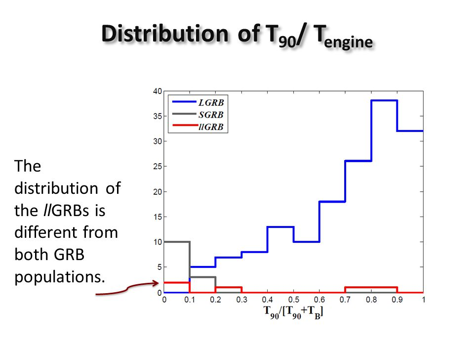 Distribution of T 90 / T engine The distribution of the llGRBs is different from both GRB populations.