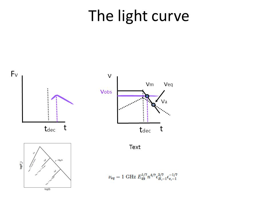 The light curve t dec Text ν t dec νmνm νaνa Text ν eq ν obs t t FνFν