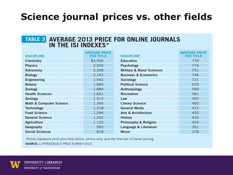 Science journal prices vs. other fields