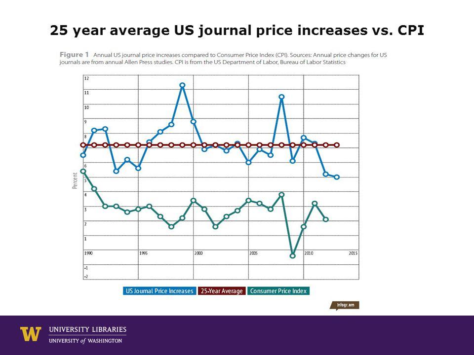 25 year average US journal price increases vs. CPI