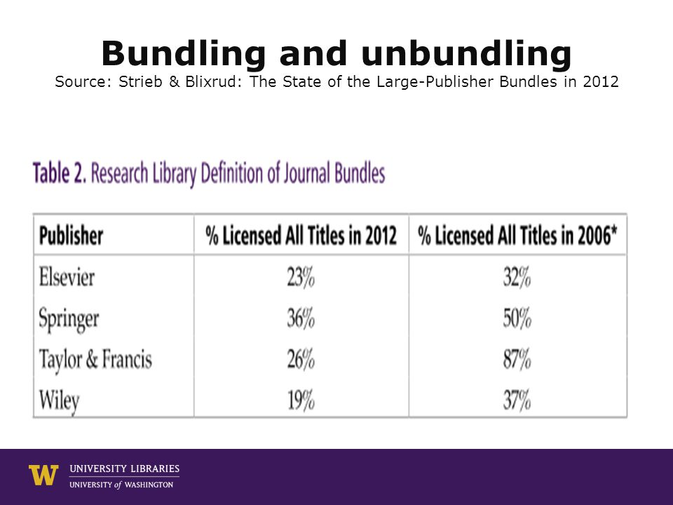 Bundling and unbundling Source: Strieb & Blixrud: The State of the Large-Publisher Bundles in 2012