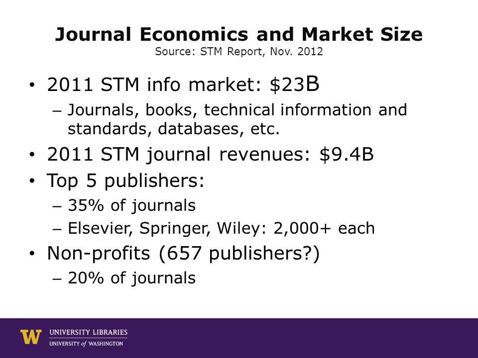 Journal Economics and Market Size Source: STM Report, Nov.