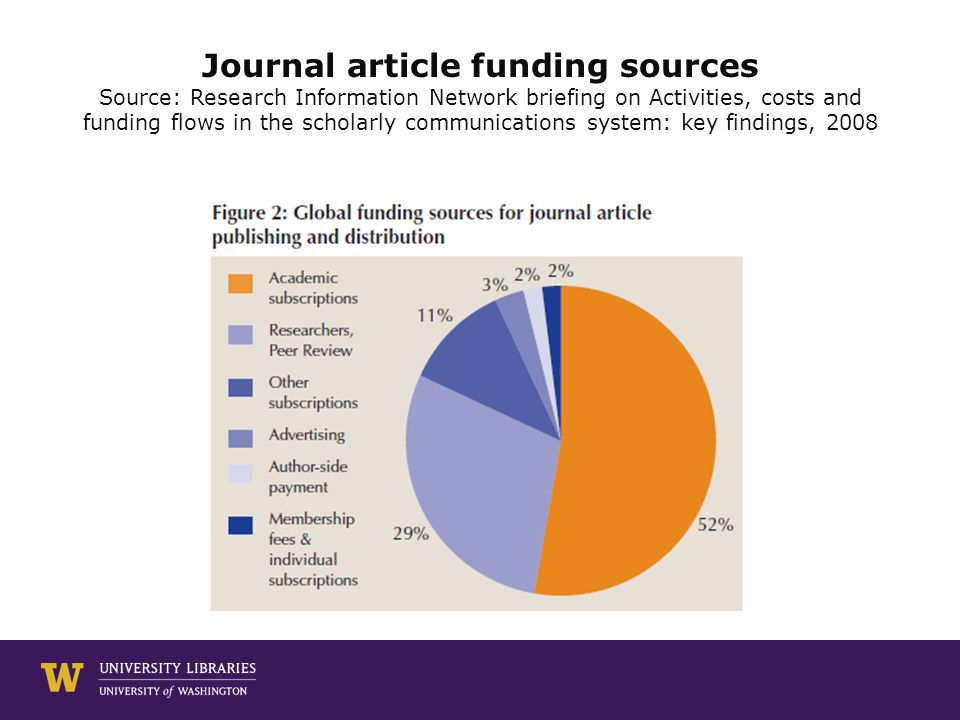 Journal article funding sources Source: Research Information Network briefing on Activities, costs and funding flows in the scholarly communications system: key findings, 2008