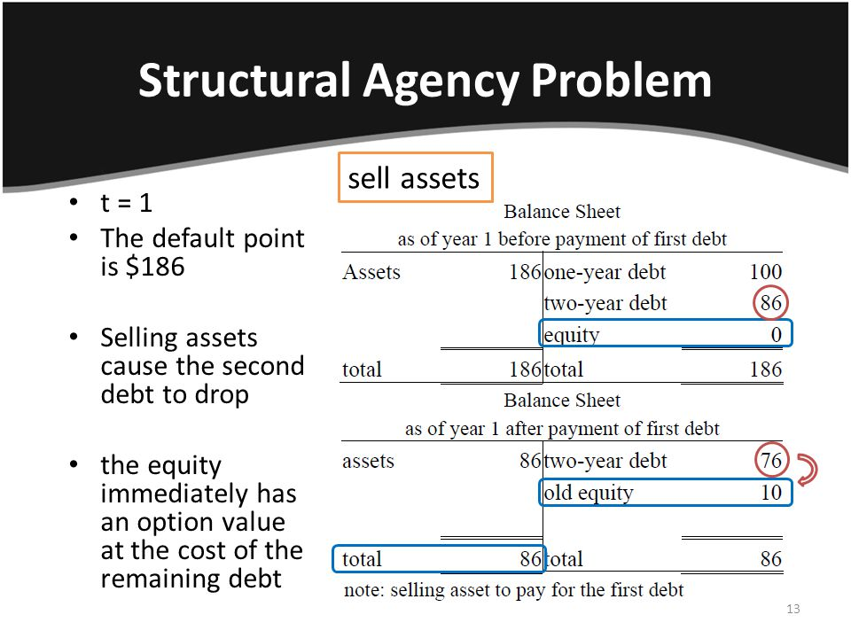 Structural Agency Problem t = 1 The default point is $186 Selling assets cause the second debt to drop the equity immediately has an option value at the cost of the remaining debt sell assets 13