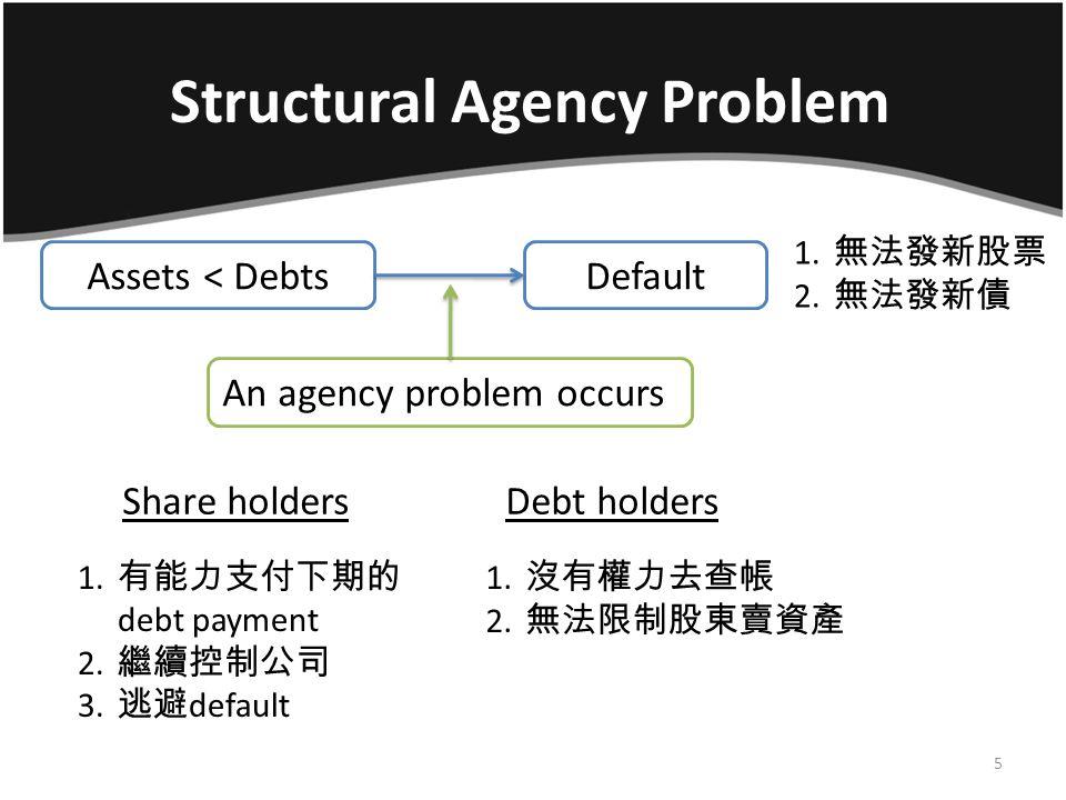 Structural Agency Problem 償債方式:發新股票、發新債、賣資產 ….