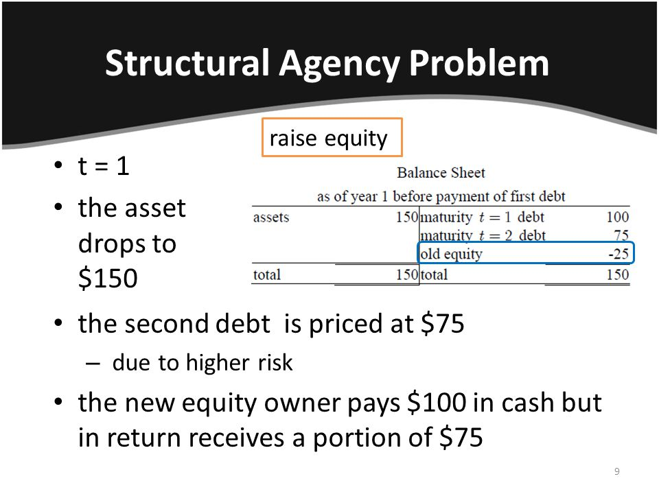 Structural Agency Problem t = 1 the asset drops to $150 the second debt is priced at $75 – due to higher risk the new equity owner pays $100 in cash but in return receives a portion of $75 raise equity 9