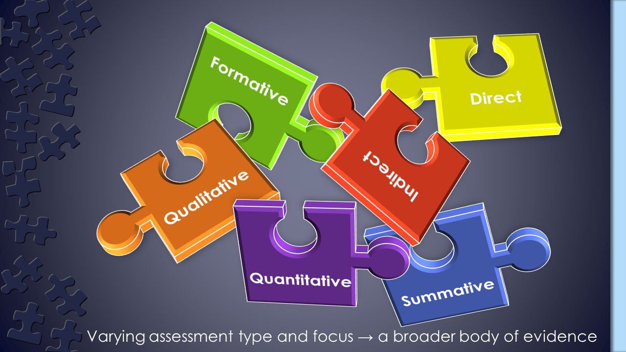 Varying assessment type and focus → a broader body of evidence
