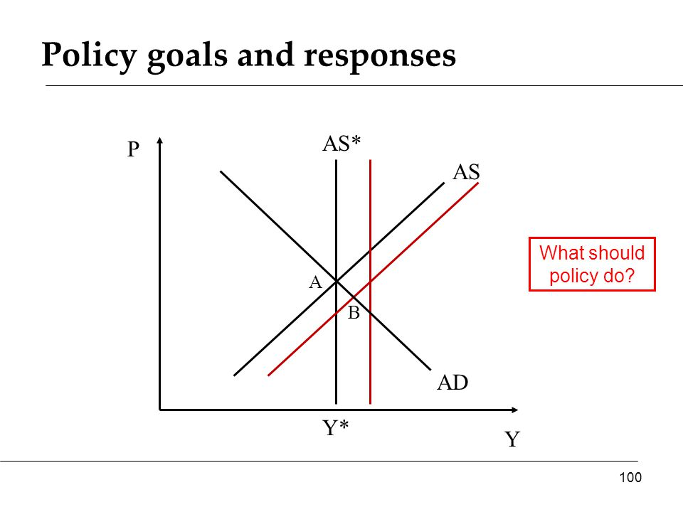 Policy goals and responses Y P AS* AS 100 Y* AD A B What should policy do
