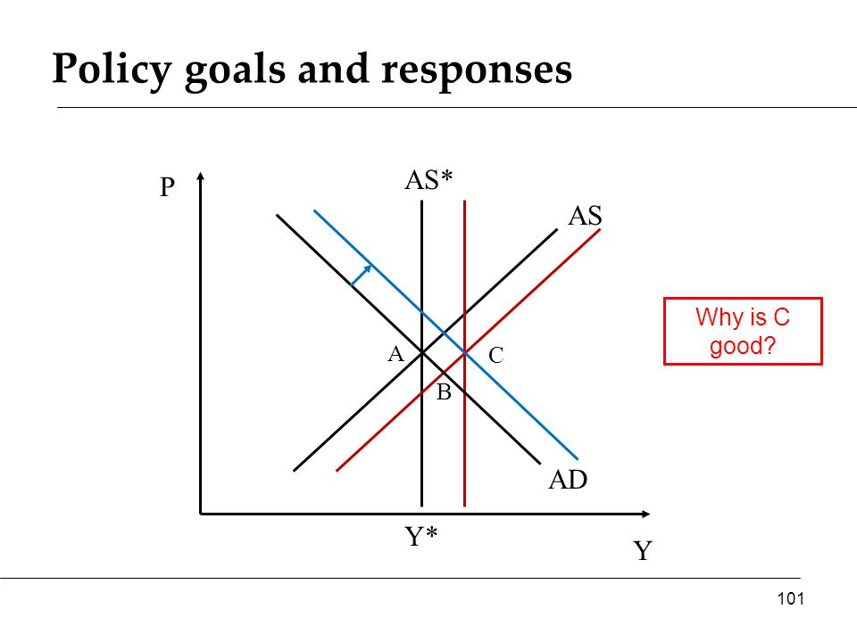 Policy goals and responses Y P AS* AS 101 Y* AD A B Why is C good C