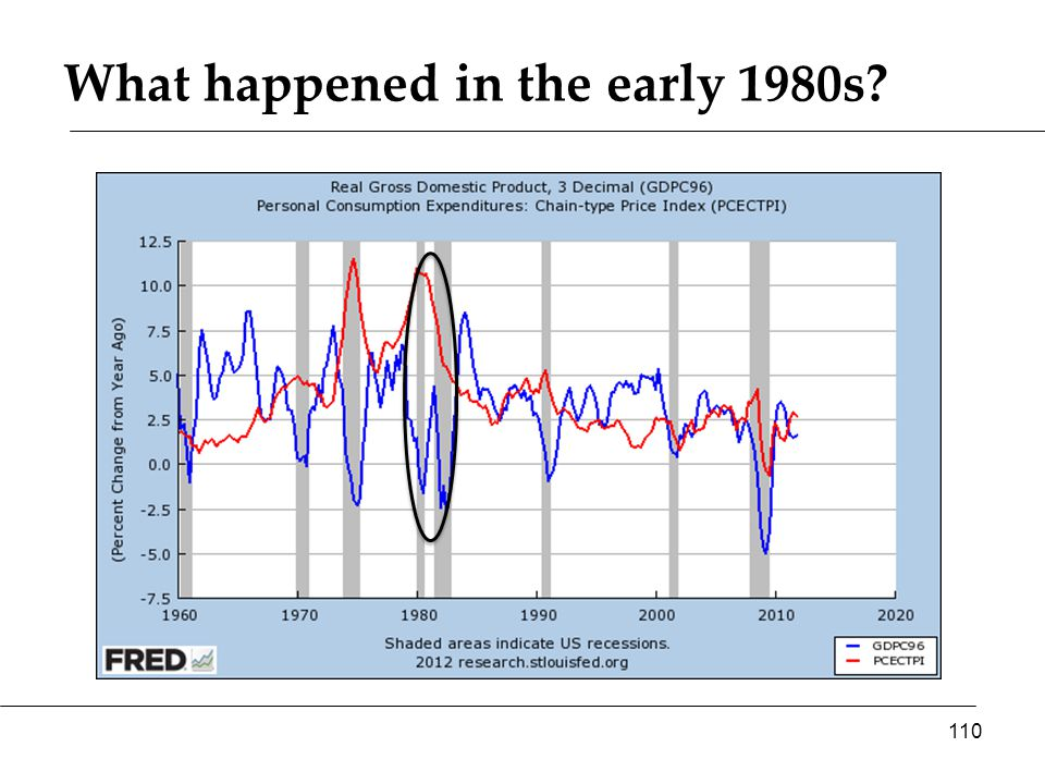 What happened in the early 1980s 110