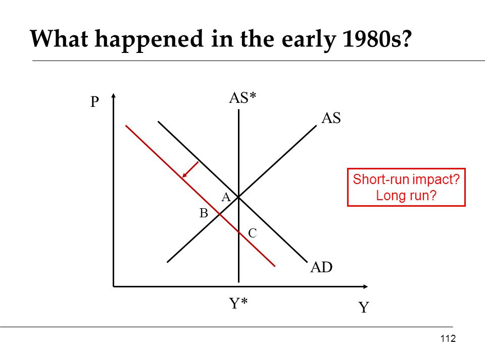 What happened in the early 1980s Y P AS AD AS* 112 Y* A B Short-run impact Long run C