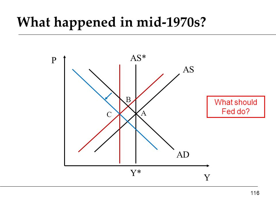 What happened in mid-1970s Y P AS* AS 116 Y* AD A B What should Fed do C