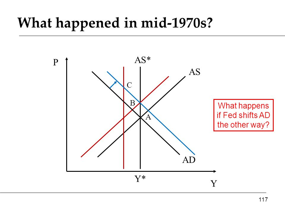 What happened in mid-1970s Y P AS* AS 117 Y* AD A B What happens if Fed shifts AD the other way C