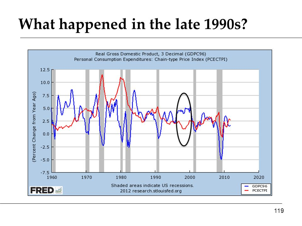 What happened in the late 1990s 119