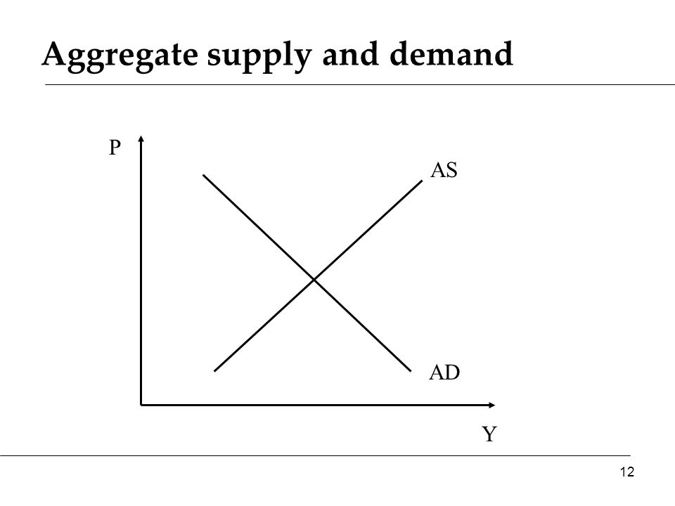 Aggregate supply and demand Y P AS AD 12
