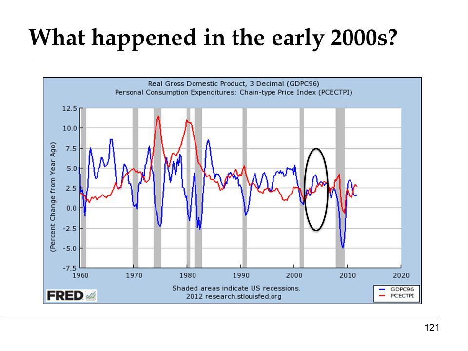 What happened in the early 2000s 121