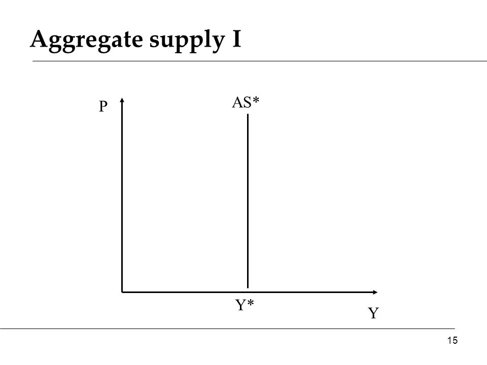 Aggregate supply I Y P AS* 15 Y*