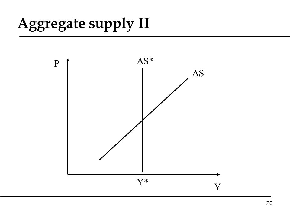Aggregate supply II Y P AS* AS 20 Y*