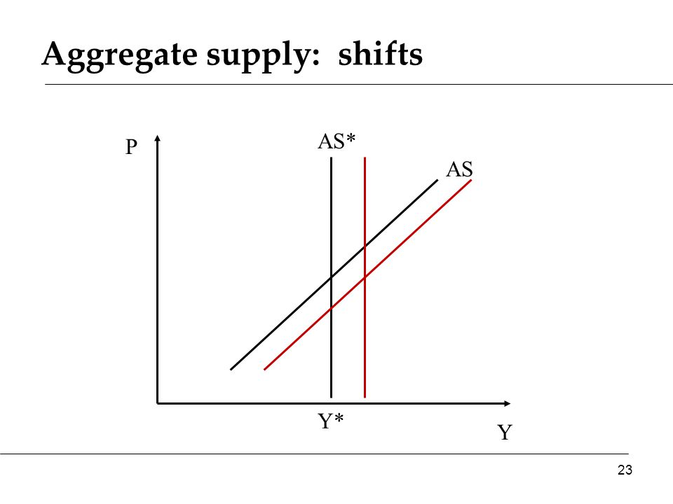 Aggregate supply: shifts Y P AS* AS 23 Y*