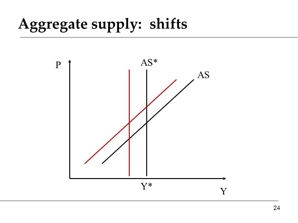 Aggregate supply: shifts Y P AS* AS 24 Y*