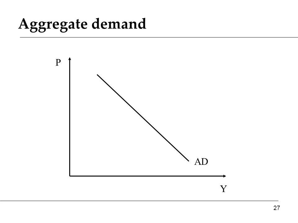 Aggregate demand Y P AD 27
