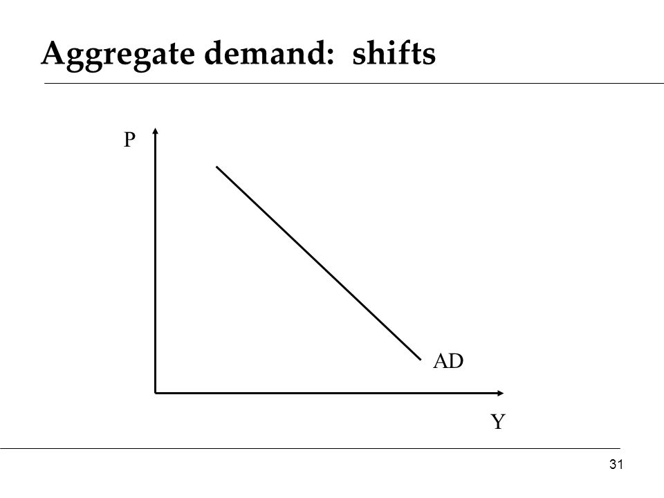 Aggregate demand: shifts Y P AD 31