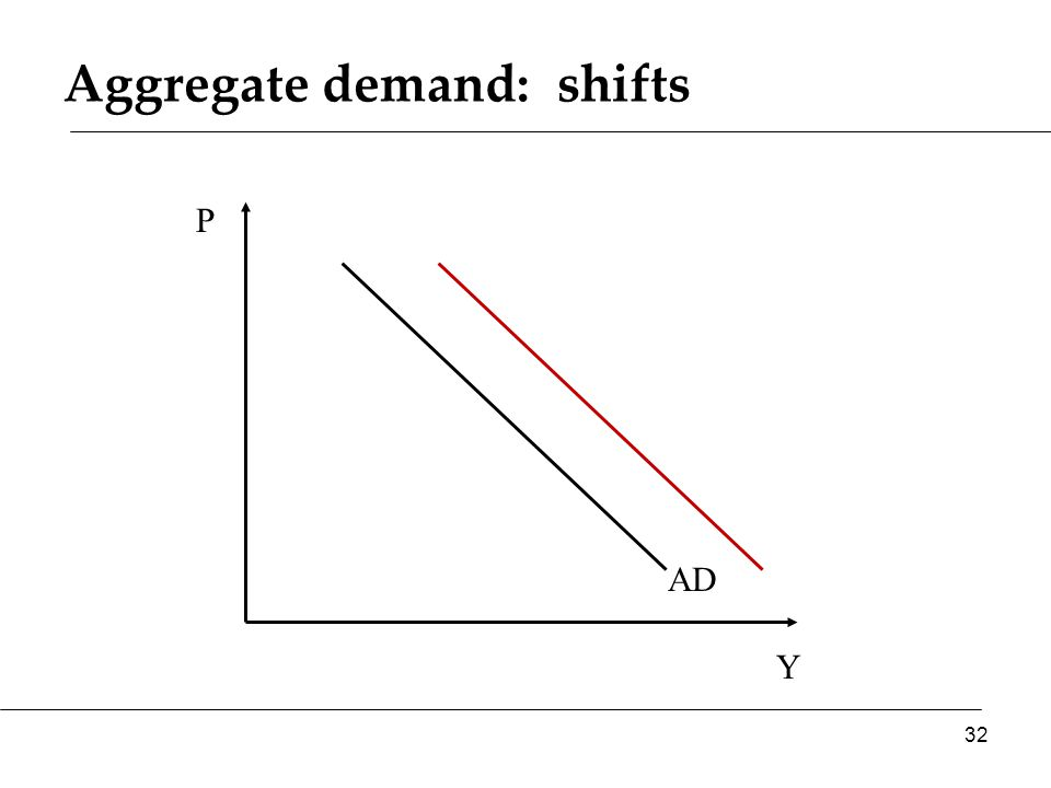 Aggregate demand: shifts Y P AD 32